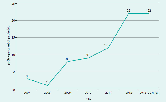 Grafické znázornění nárůstu počtu akutních rekonstrukcí prsu v letech 2007–říjen 2013