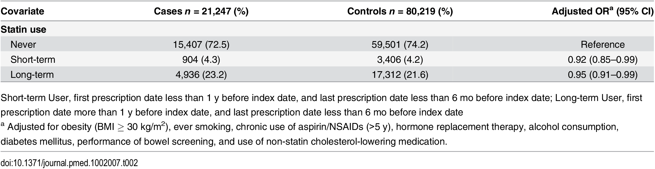 ORs for colorectal cancer risk in statin users relative to nonusers.