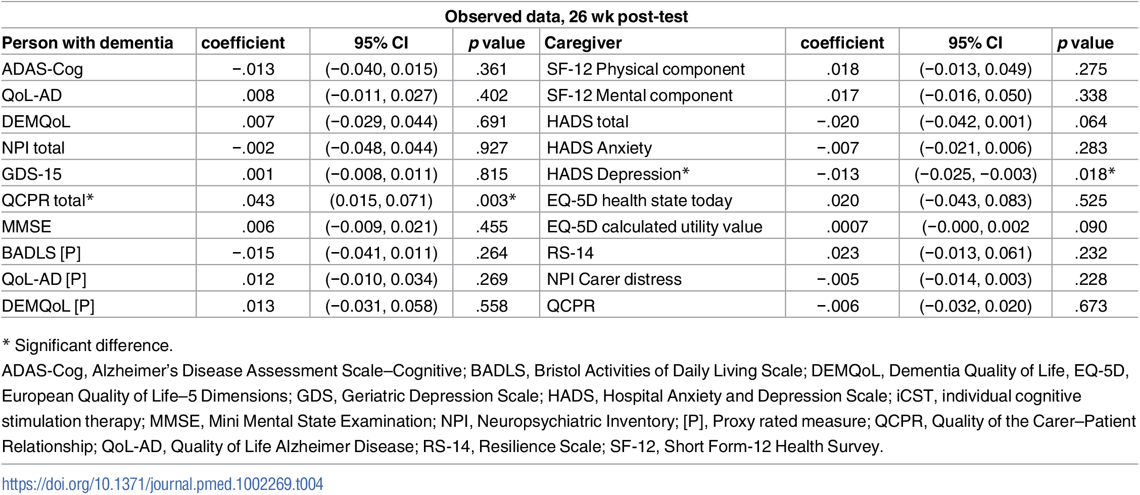 Regression of outcome measures at 26-wk post-test on the number of sessions of iCST attended, adjusting for BL outcome measures, marital status, centre, age, and anticholinesterase inhibitors.