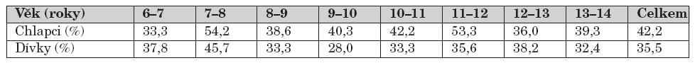 Procentuální zastoupení úrazů při tělesné výchově a organizovaném sportu podle věku a pohlaví.