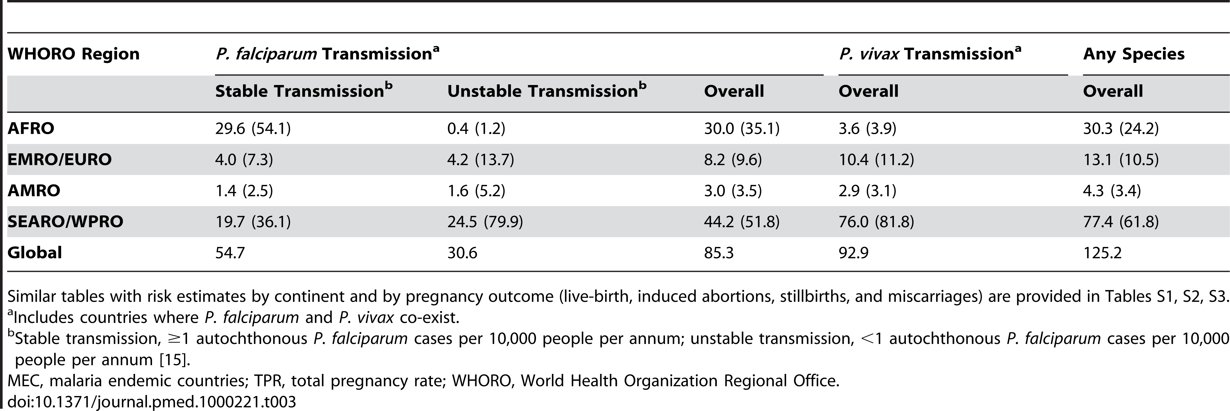 Number of pregnancies at risk of <i>P. falciparum</i> and/or <i>P. vivax</i> malaria by WHO regional office in 2007 (in millions) (column %).