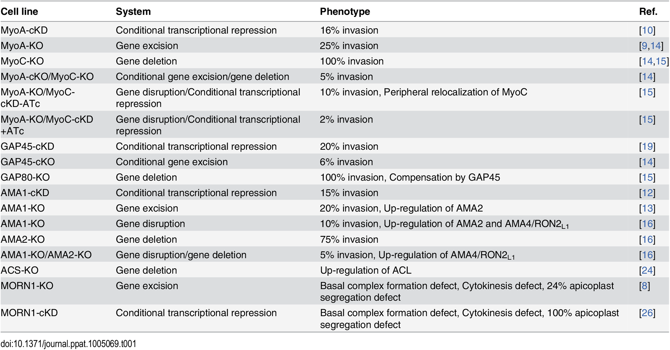 Summary of the phenotype and adaptation observed in the cell lines discussed in this review according to the technology used to investigate the function of the corresponding gene.