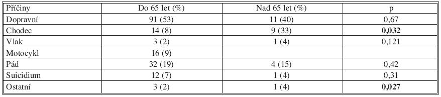 Příčiny úrazů u zraněných s polytraumatem (n = 198) Tab. 2. Causes of injuries in patients with polytraumas (n=198)