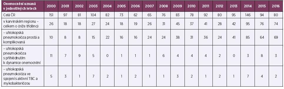 Výskyt uhlokopské pneumokoniózy v letech 2000–2016