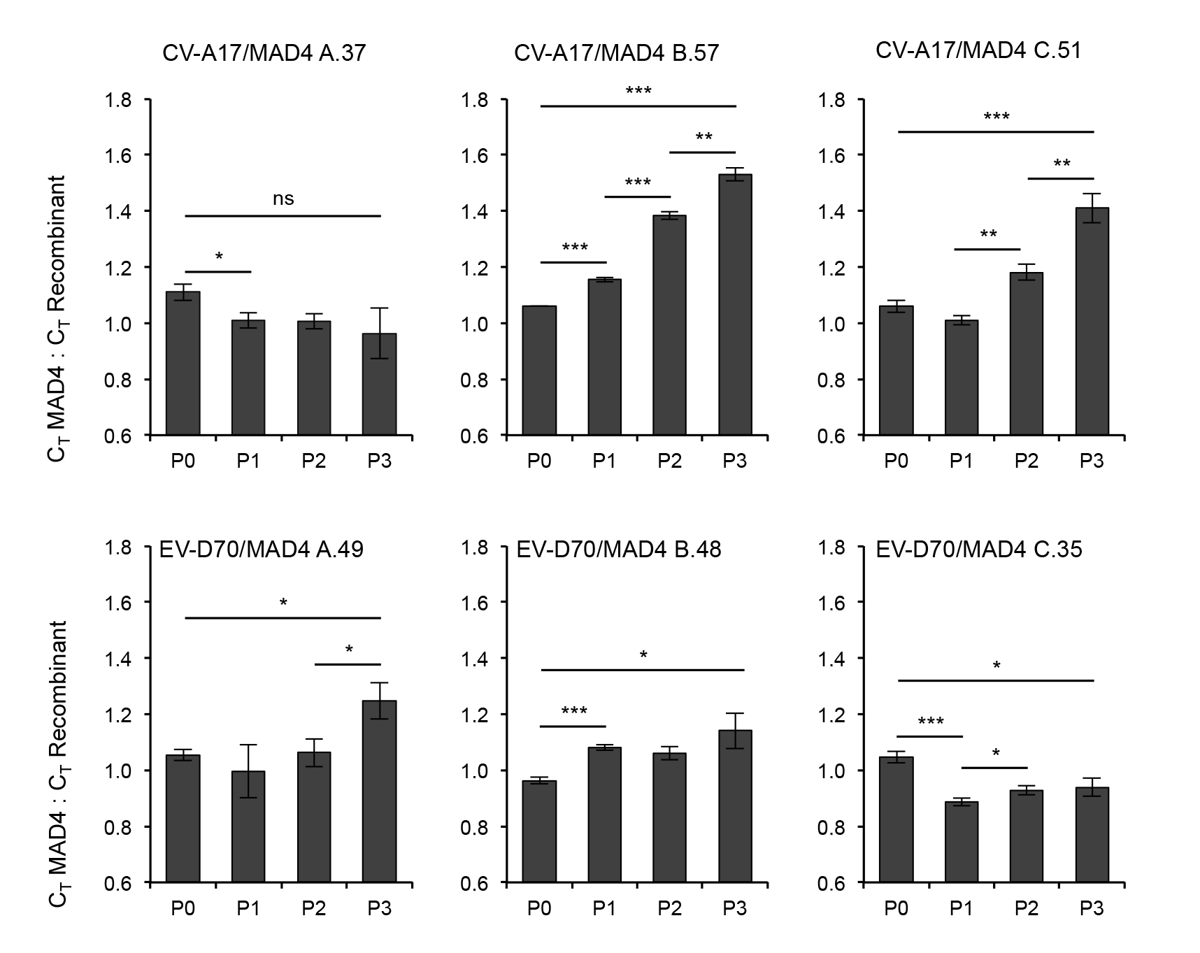Competition assays comparing the fitness of MAD4 and selected CV-A17/MAD4 or EV-70/MAD4 homologous recombinants.