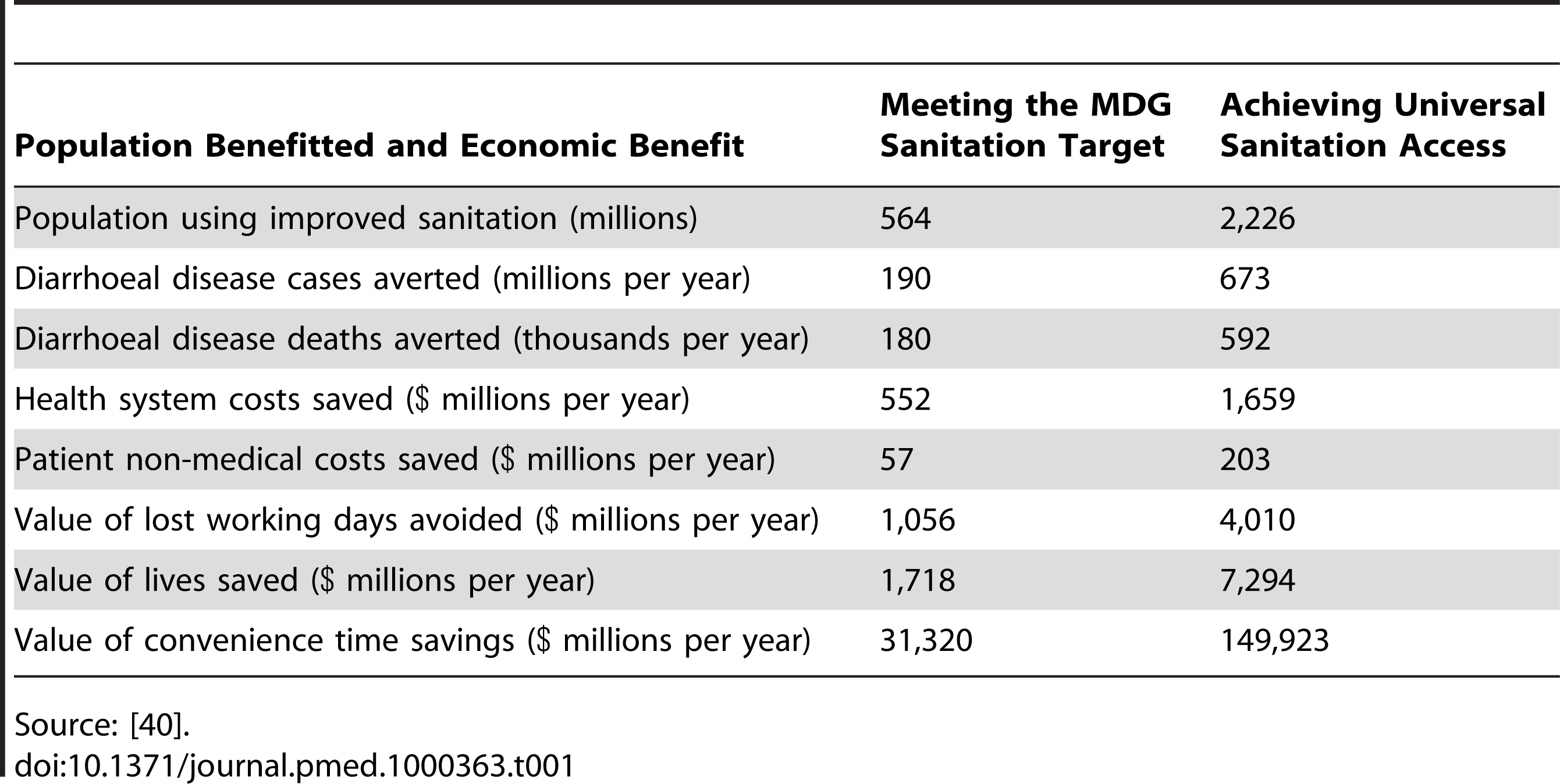 Economic benefits resulting from meeting the MDG sanitation target and from achieving universal sanitation access.