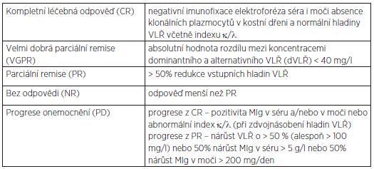 Kritéria pro hodnocení hematologické léčebné odpovědi o nemocných s AL amyloidózou.