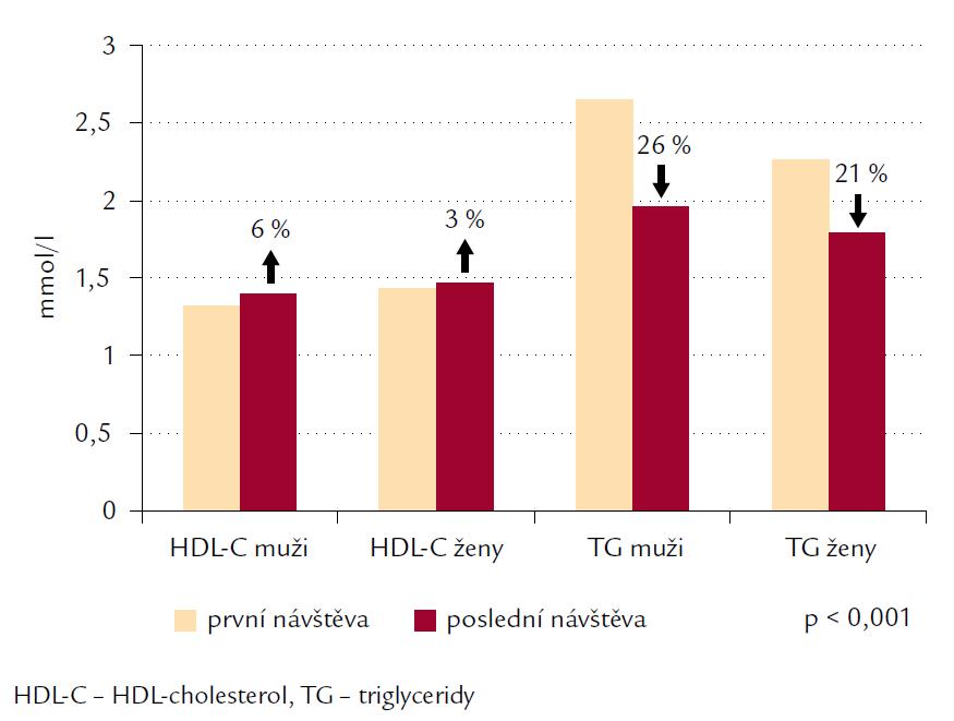 Změny HDL-cholesterolu a triglyceridů ve sledování Atractiv.