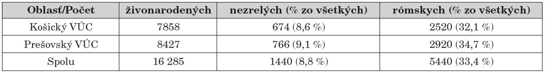 Absolútne a relatívne počty živonarodených detí v Košickoma Prešovskomkraji s uvedením podielu nezrelých a detí Rómov v roku 2007.