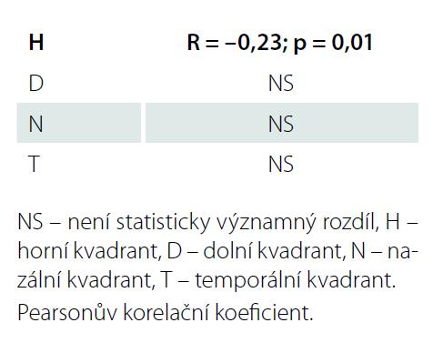 Korelace tloušťky RNFL s věkem (v jednotlivých kvadrantech napříč všemi skupinami).