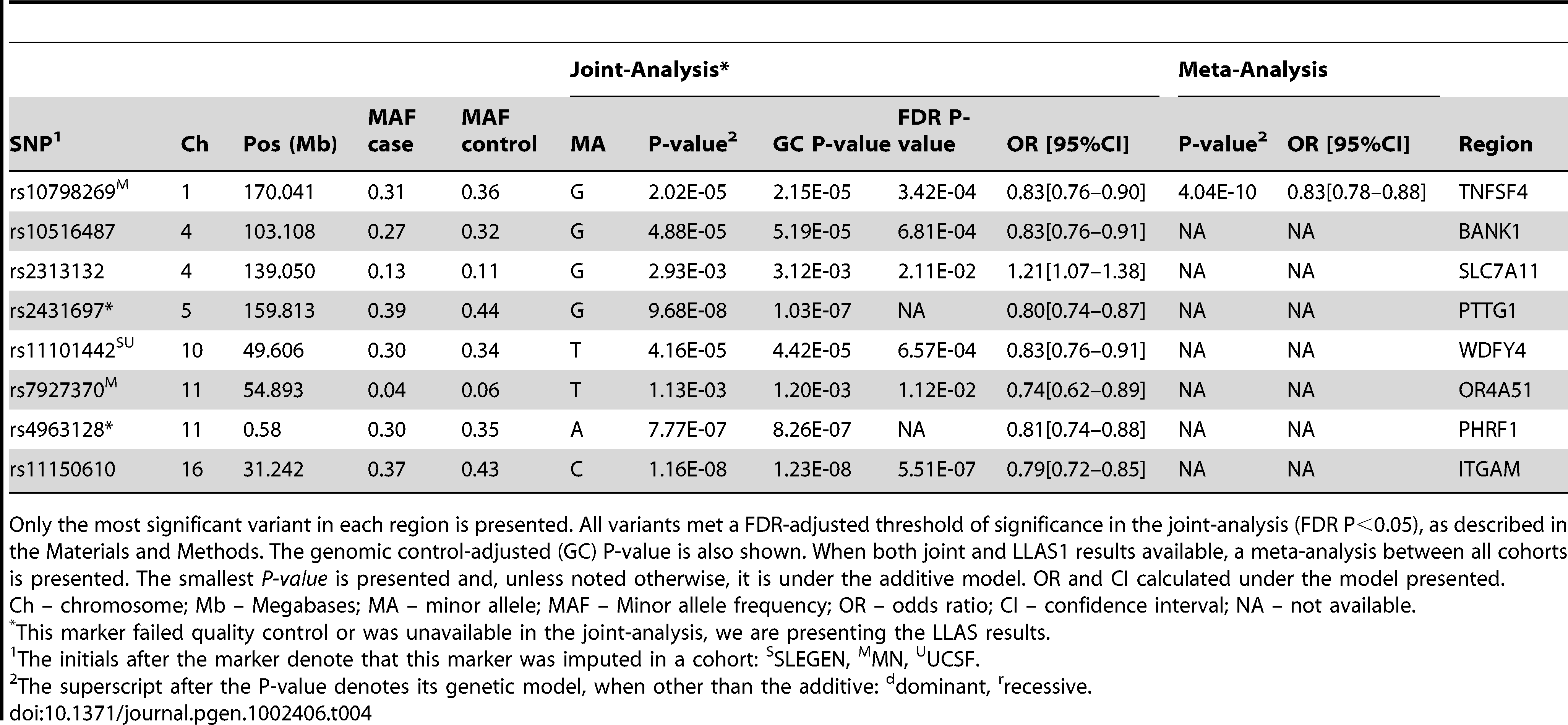 SLE–specific loci: Association results for established SLE–specific regions in our joint cohorts.