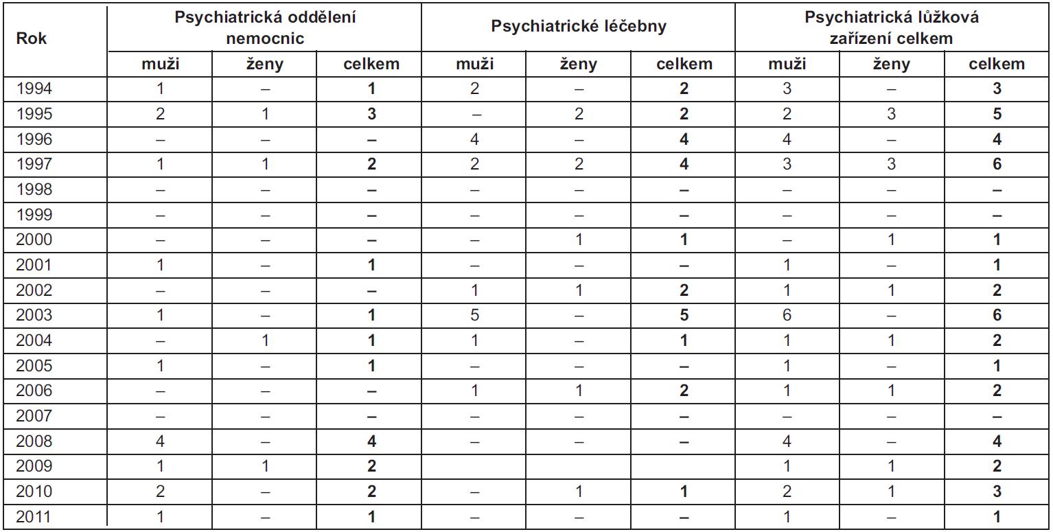 Vývoj počtu pacientů léčených pro poruchy způsobené užíváním tabáku v psychiatrických lůžkových zařízeních podle pohlaví v letech 1994–2011