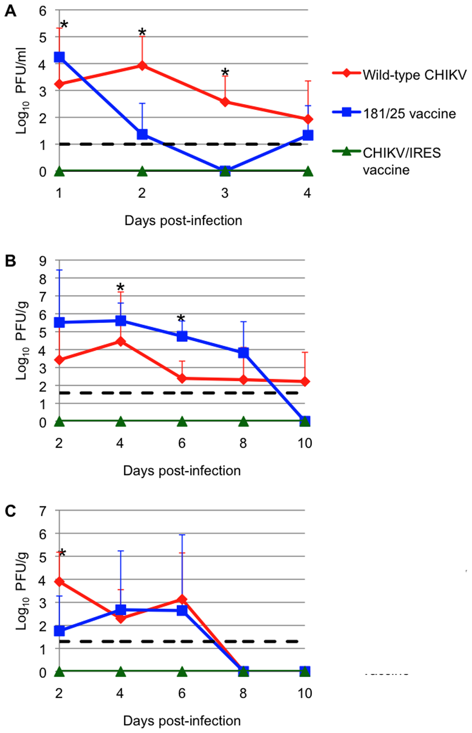 Vaccination of 6-day-old CD-1 mice after with 10<sup>6</sup> PFU of wt-CHIKV or vaccine candidates 181/25 or CHIKV/IRES.