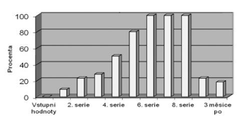 Procentuální výskyt snížení TEOAE po jednotlivých sériích chemoterapie u skupiny pacientů s kurativním podáním CDDP.