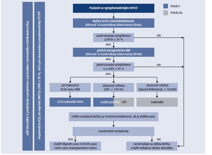Schéma 18.2 | Liečba pacienta so symptomatickým srdcovým zlyhavaním