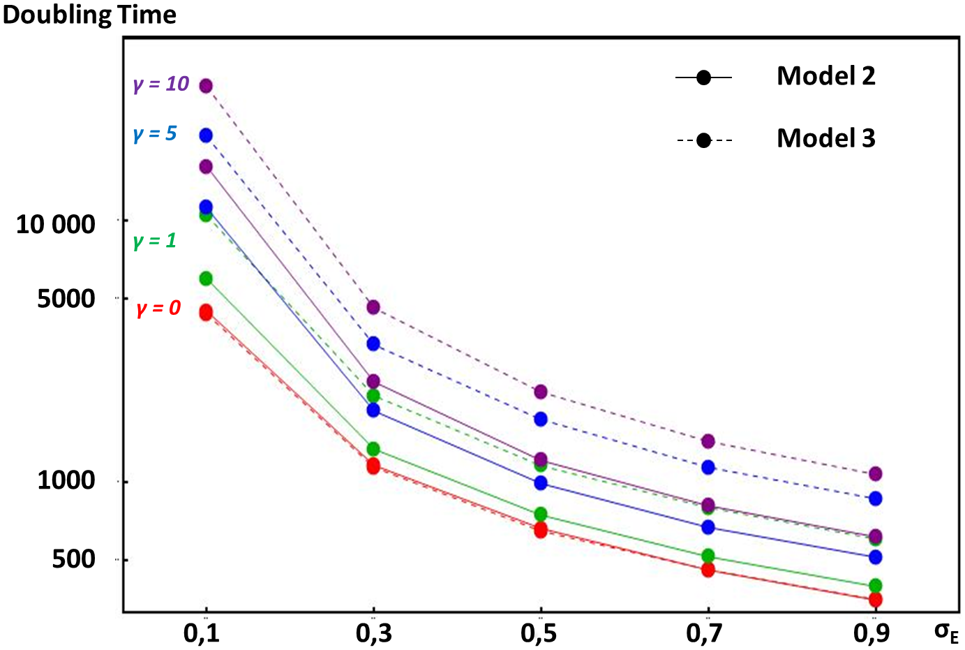 Comparative doubling times of enhancer strength escalation in models considering different selection pressures acting on overall gene expression.