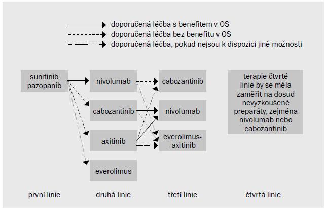 Schéma 1. Doporučení pro pacienty s metastazujícím ccRCC, u nichž selhala jedna nebo více linií cílených terapií zaměřených na VEGF.