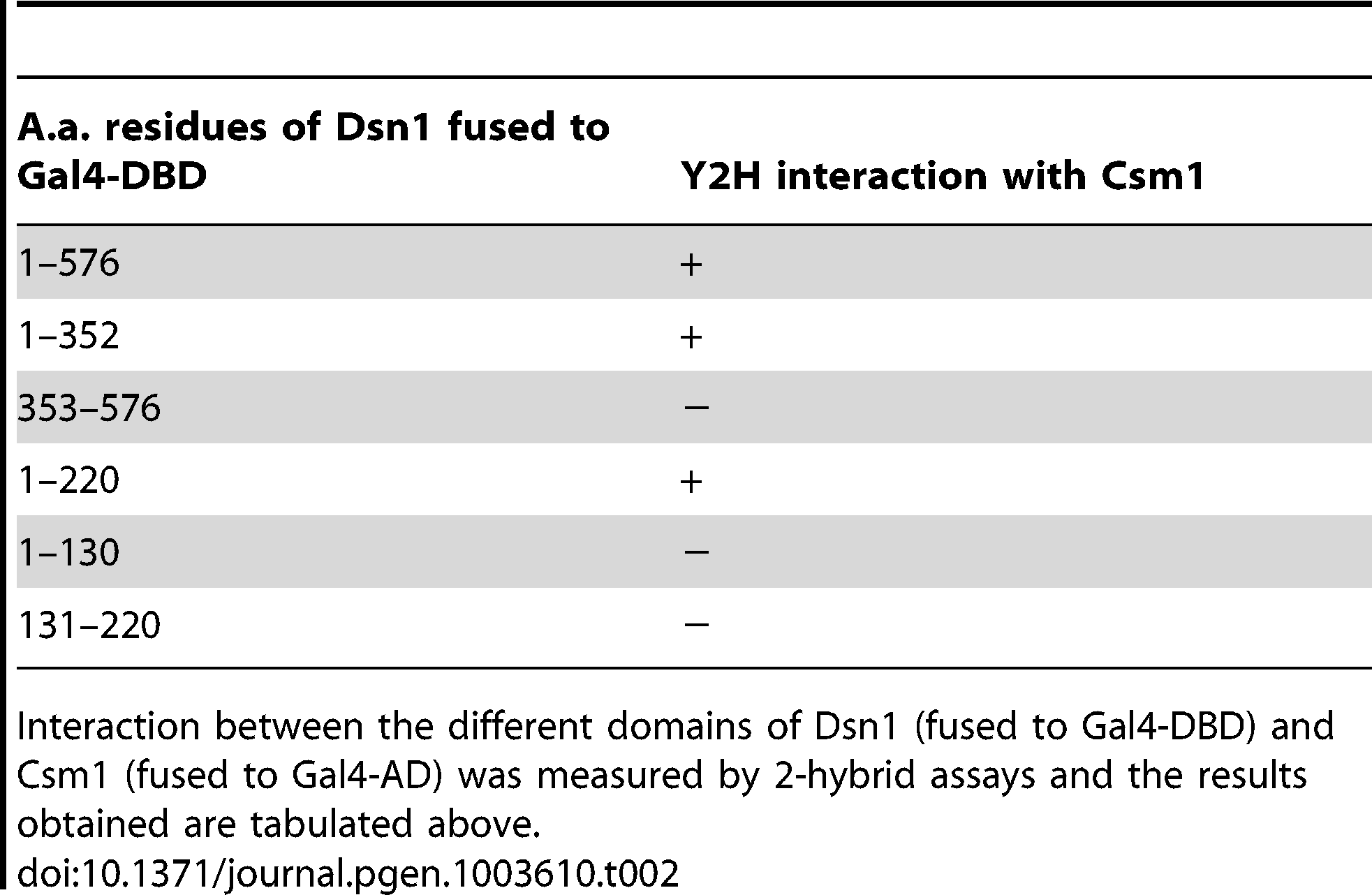 Mapping the Dsn1 domain that interacts with Csm1 by 2-hybrid analysis.