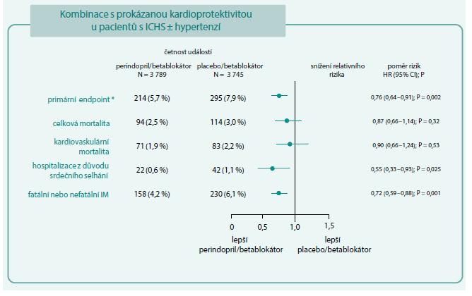 Schéma 1. Účinky kombinace bisoprolol + perindopril ve studii EUROPA