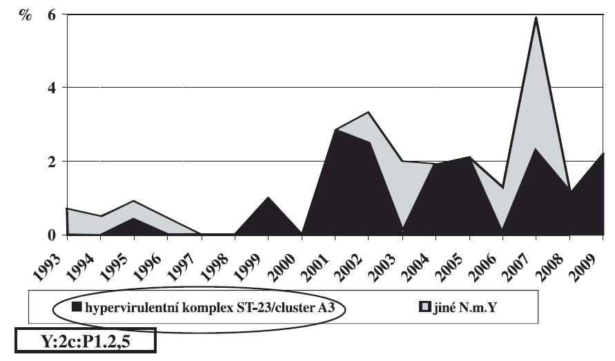 Procento N. meningitidis Y z IMO, Česká republika 1993–2009