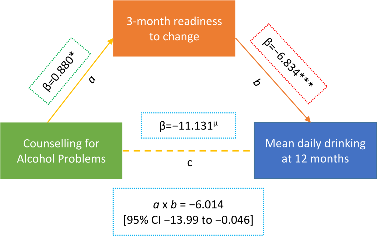 Mediating effect of readiness to change at 3 months on mean standard ethanol consumption at 12 months (n = 151).