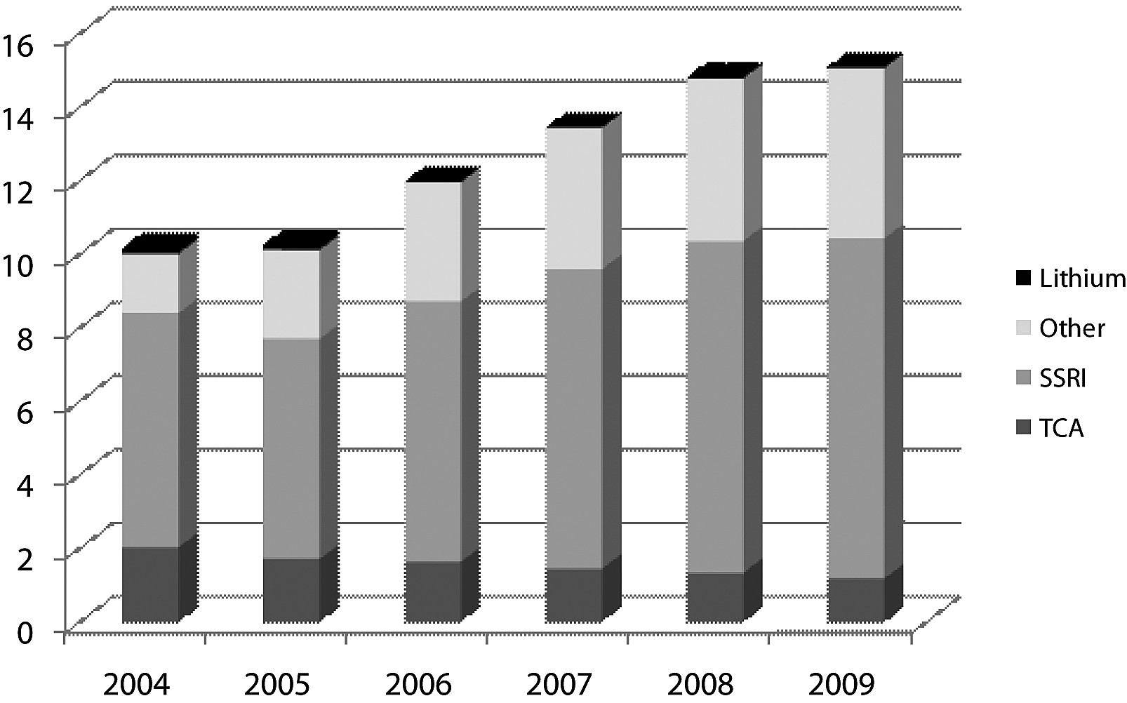 Fig. 3. The consumption of antidepressants in DDD/1000 inhabilitans/day in 2004–2009