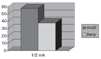 Rozdíly v abstinenci u závislých na alkoholu vzhledem k pohlaví (N=190). *Pearsonův chí-kvadrát signif. na hl. 0,05