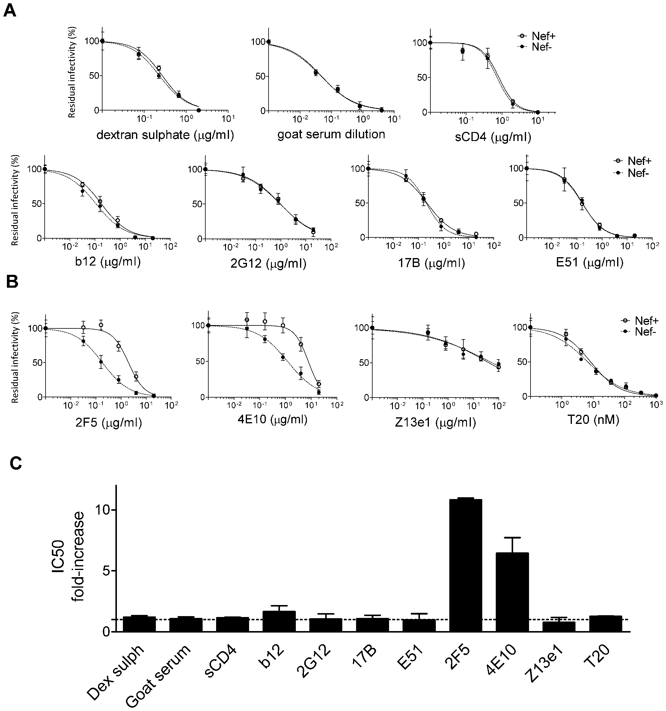 Nef increases HIV-1<sub>NL4-3</sub> resistance to 2F5 and 4E10 but not to other neutralizing agents targeting Env.
