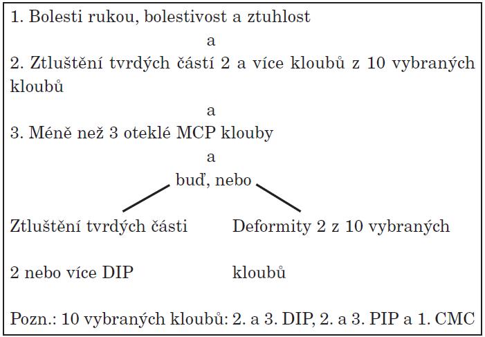 Klasifikační kritéria pro OA rukou (ACR).