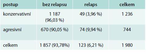 Výsledky léčby podle typu léčebné strategie