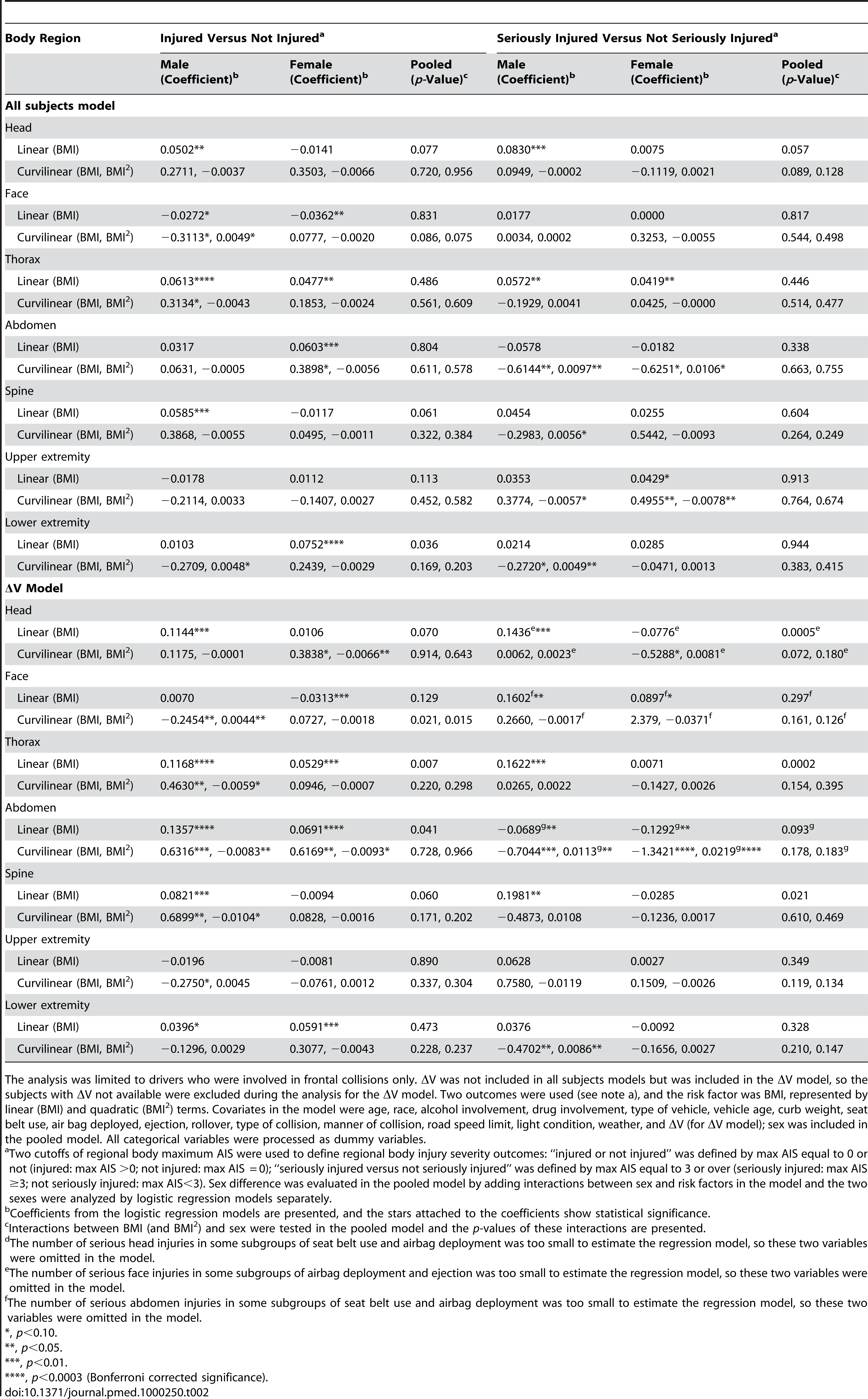 Logistic regression coefficients of BMI for regional body injury severity, by sex.