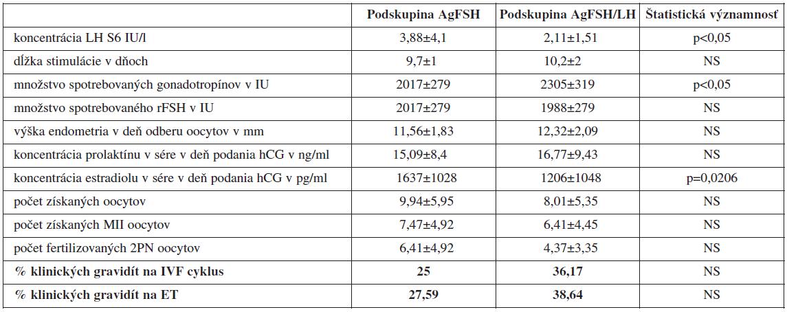 Porovnanie jednotlivých sledovaných parametrov IVF/ICSI cyklov pri protokoloch s agonistom GnRH
