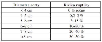 Zastoupení jednotlivých cystických lézí Tab. 1: Types of cystic lesions presented