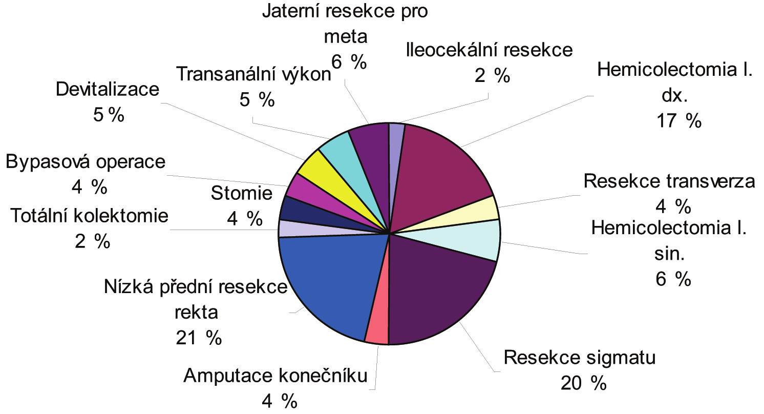 Spektrum operačních výkonů pro CRC 2011