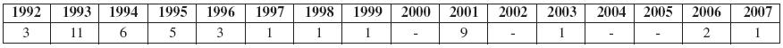 Acne oleosa vČR (1992–2007) (n 44)