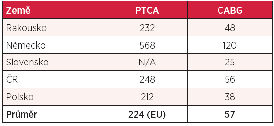 Počet koronárních angioplastik a koronárních bypassů (na 100 000 obyvatel)