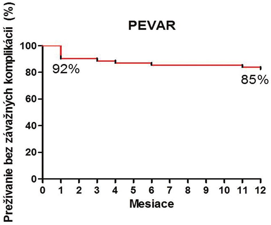 Ročné prežívanie pacientov po PEVAR bez závažných komplikácií Graph 1: One-year event-free survival after PEVAR