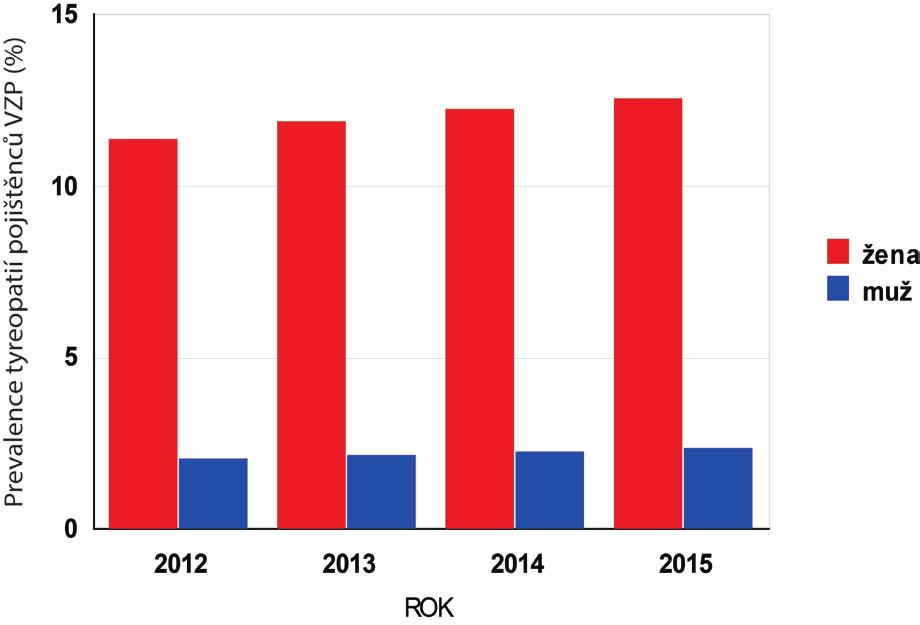 Prevalence tyreopatií pojištěnců VZP v letech 2012–2015. Celkový počet pojištěnců činil v jednom roce přibližně 6 000 000 (viz tab. 1), na ose Y je prevalence výskytu tyreopatií (%) v jednotlivých letech podle unikátního rodného čísla a kódu diagnóz E00–E07.