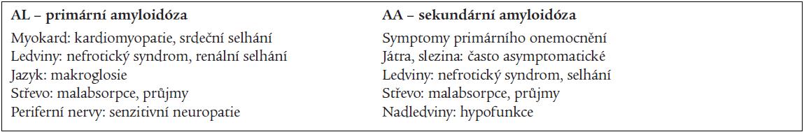Postižení orgánů a klinické projevy amyloidózy (dle četnosti).