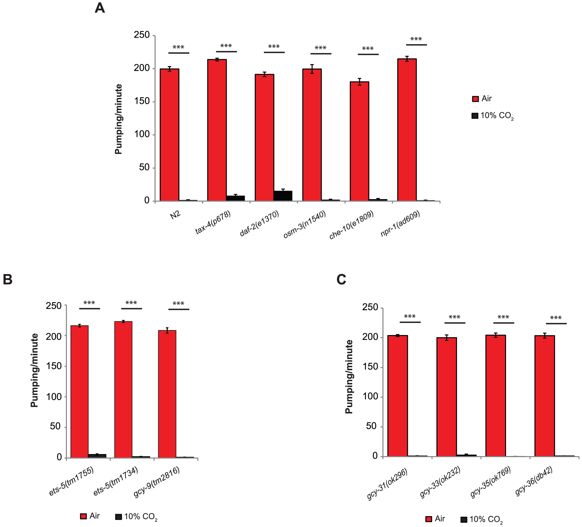 The inhibition of pumping following exposure to high CO<sub>2</sub> level is independent of molecular pathways that regulate CO<sub>2</sub> avoidance and oxygen sensing.