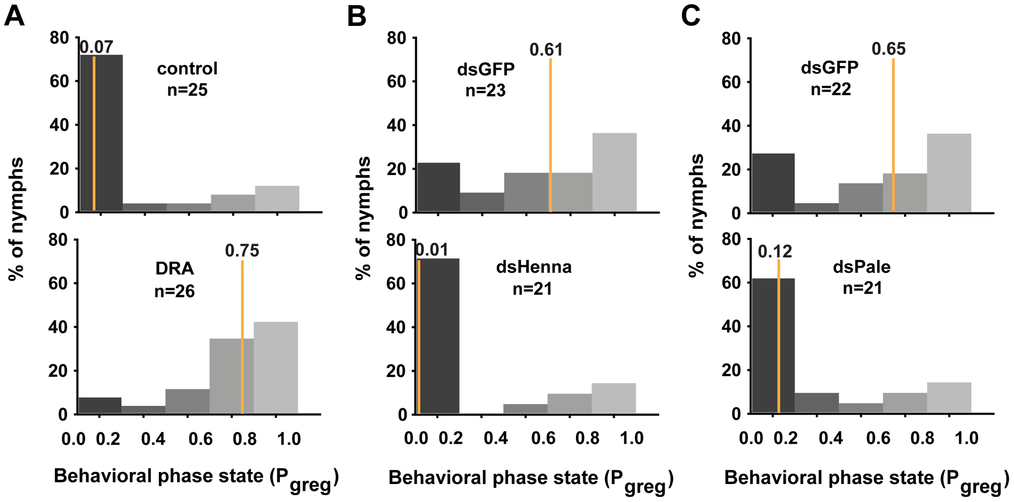 The dopamine pathway is the direct effector for mediating the miR-133-regulated behavioral transition.