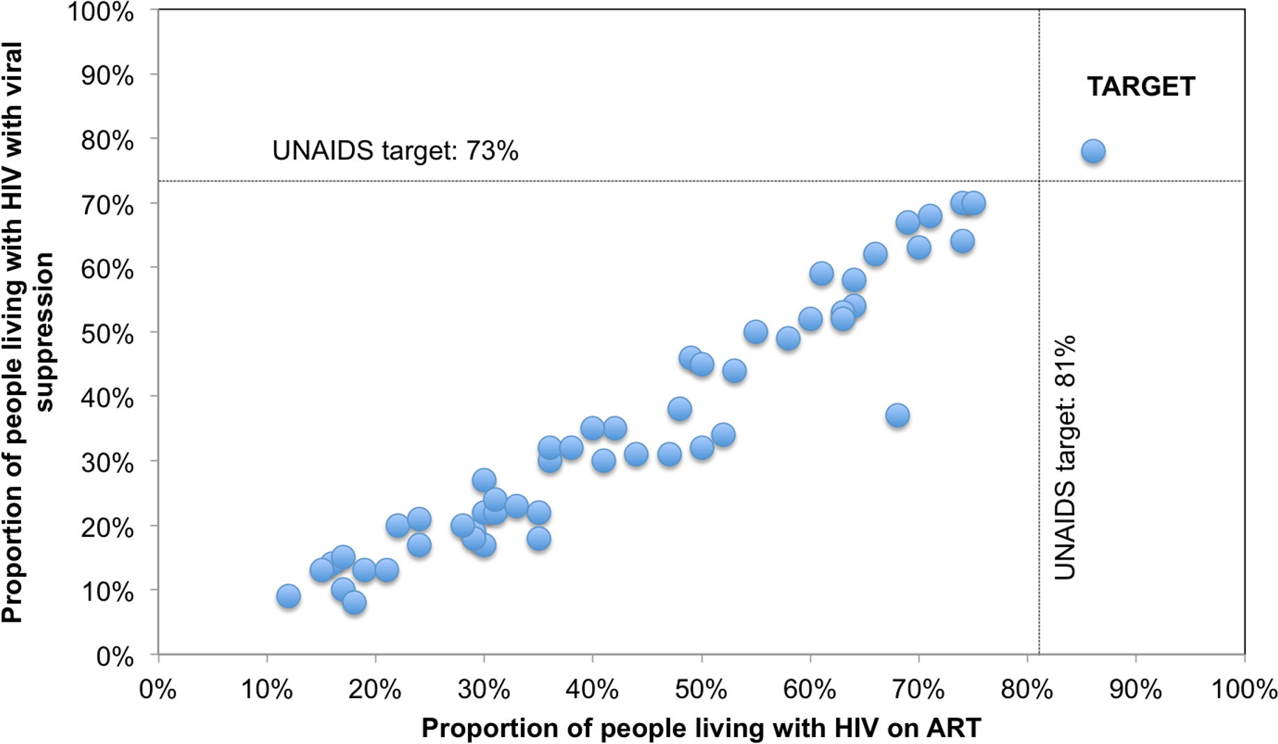 Country progress toward 90-90-90 target: Proportion of PLHIV on ART and with viral suppression for 53 countries.