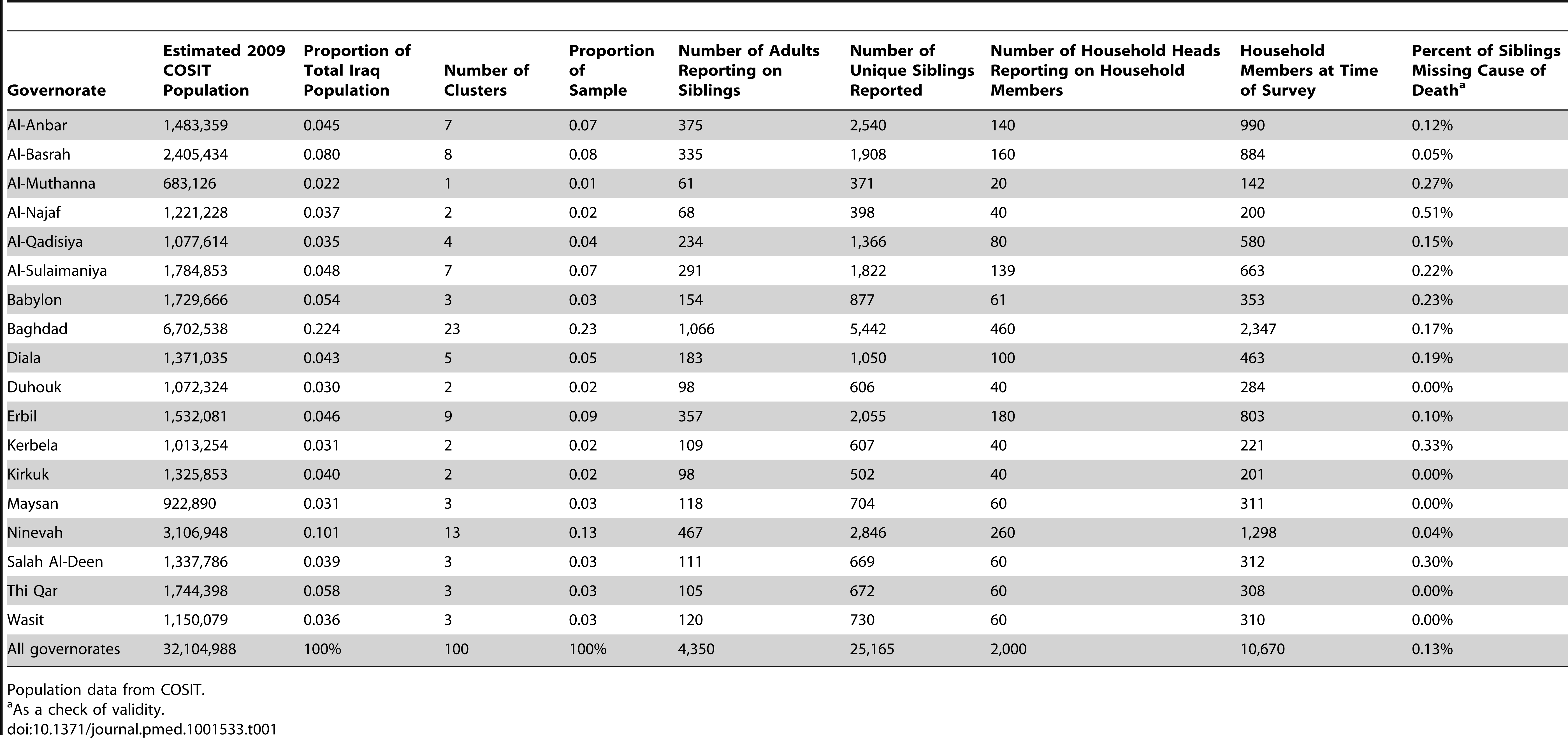 Sample size and counts of household members and siblings in the University Collaborative Iraq Mortality Study, by governorate.