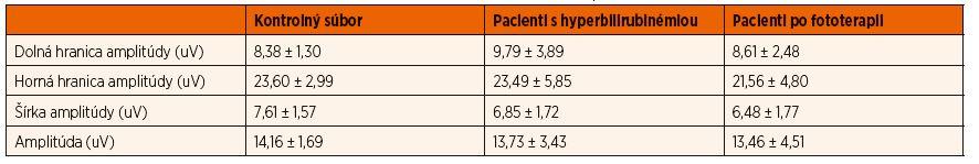 Vyhodnotenie priemerných hodnôt základných indikátorov popisovaných na amplitúdovom EEG analyzovaných u 20 zdravých detí a 20 detí s hyperbilirubinémiou pred a po fototerapii. Hodnoty sú uvádzané v uV.