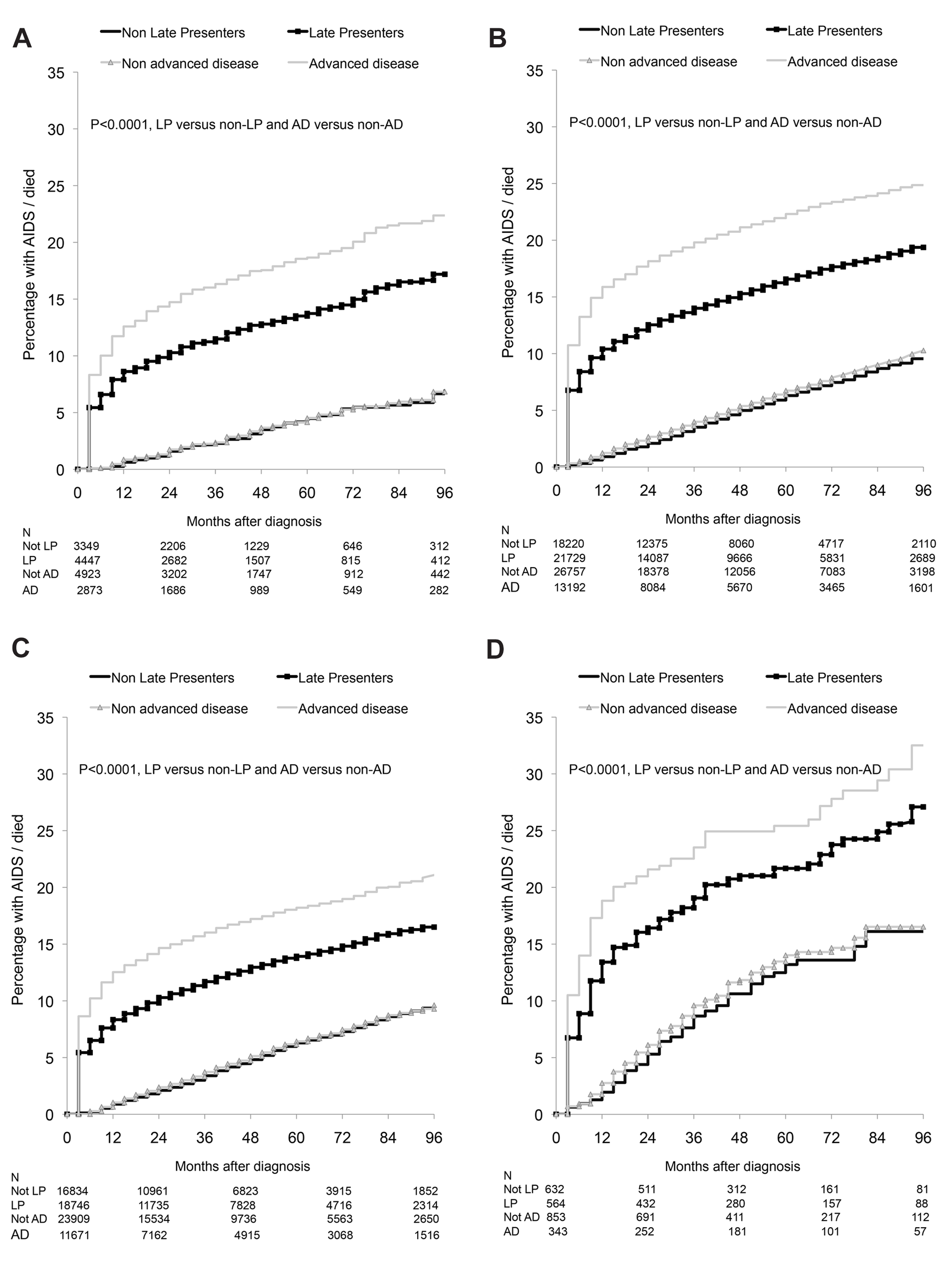 (A–D) Progression to new AIDS/death: role of late presentation or late presentation with advanced disease: COHERE 2000–2011.