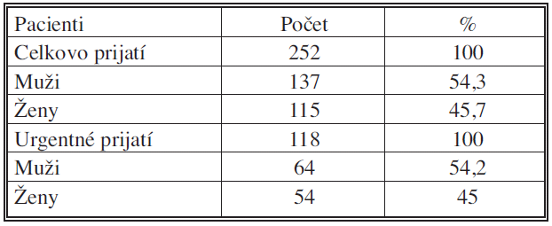 Súbor pacientov s malígnym ochorením (IV. chirurgická klinika LF UKo) 2006–2007 Tab. 1. A group of patients with malignancies (IV<sup>th</sup> Surgical Clinic, Medical Faculty of the Komensky University – LF UKo) 2006–2007