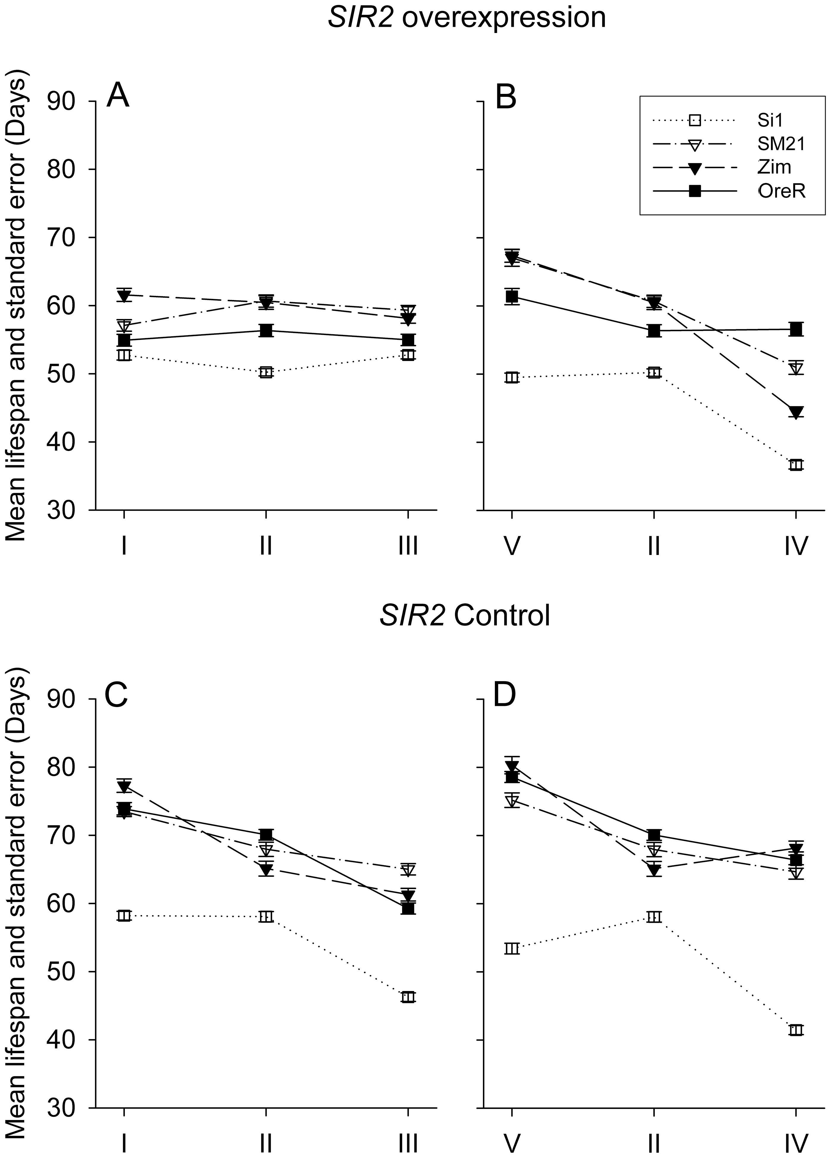 Mean lifespan and standard error of <i>SIR2</i> overexpression (A and B panels) and control (C and D panels) genotypes in different mitotype background.