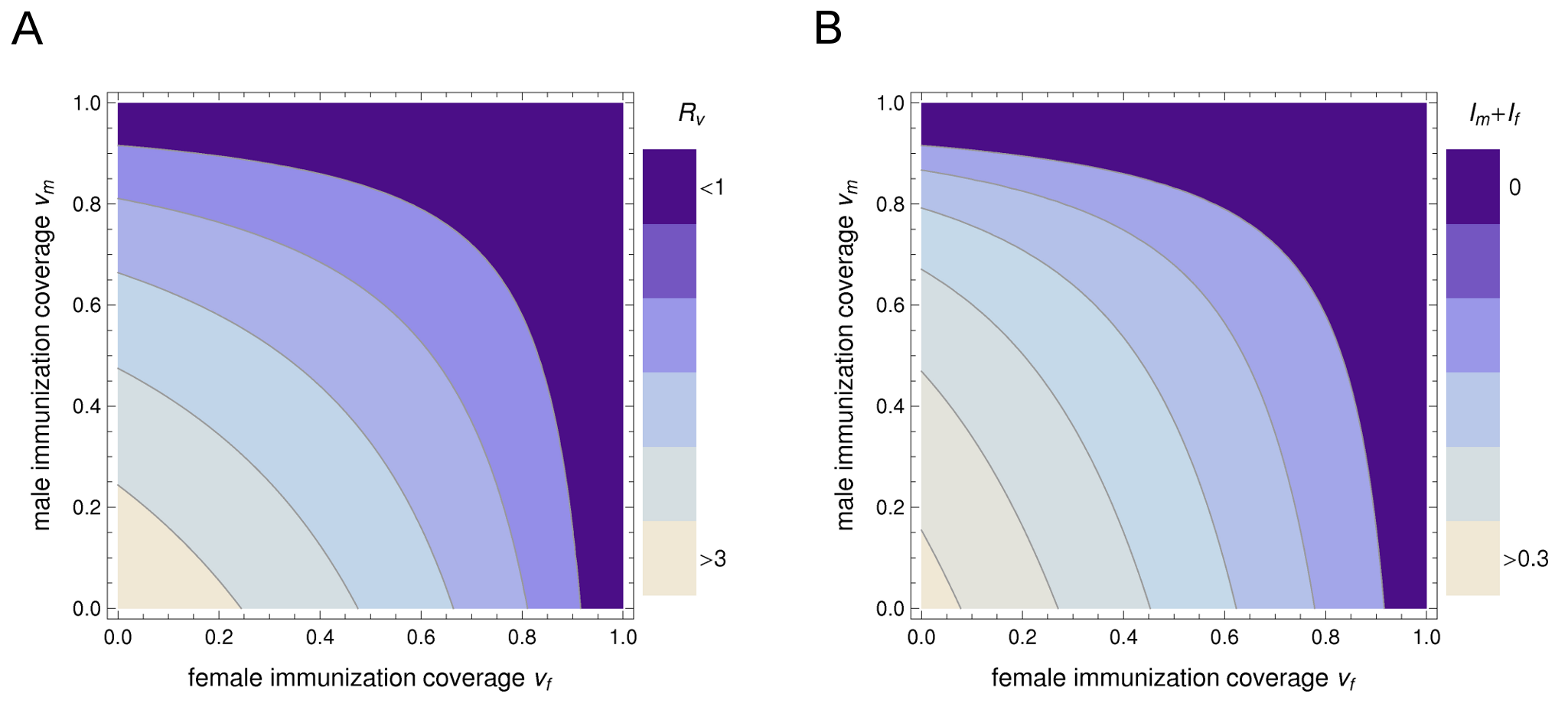 The differential impact of sex-specific immunization on the reproduction number and on the prevalence of a heterosexually transmitted infection.