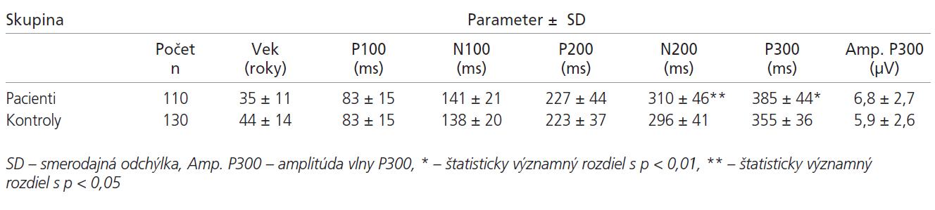 Parametre sluchových ERP pacientov a kontrol.
