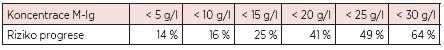 Nárůst rizika progrese MGUS v průběhu 20 let s koncentrací M-Ig (12).